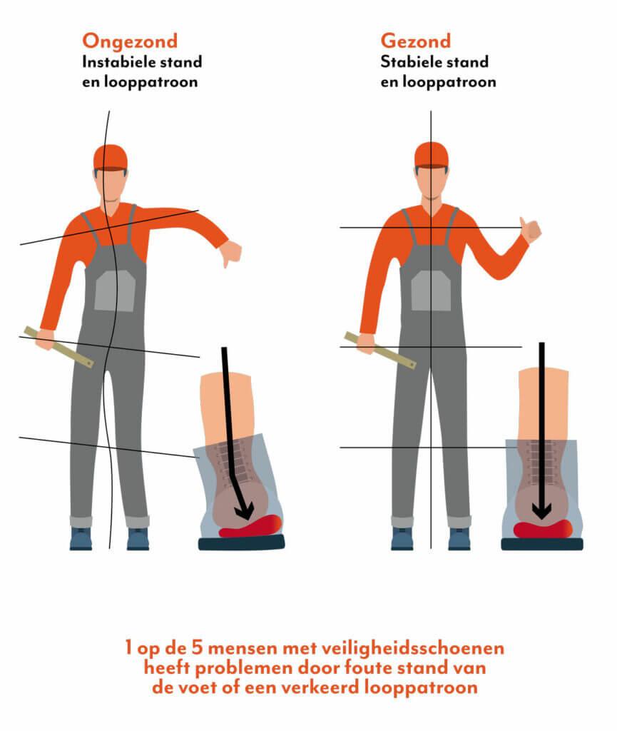 Veiligheidsschoenen looppatroon